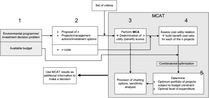 The multiple criteria analysis tool (MCAT): A new software tool to