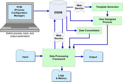 A scientific data processing framework for time series NetCDF data