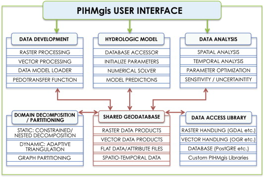 A tightly coupled GIS and distributed hydrologic modeling