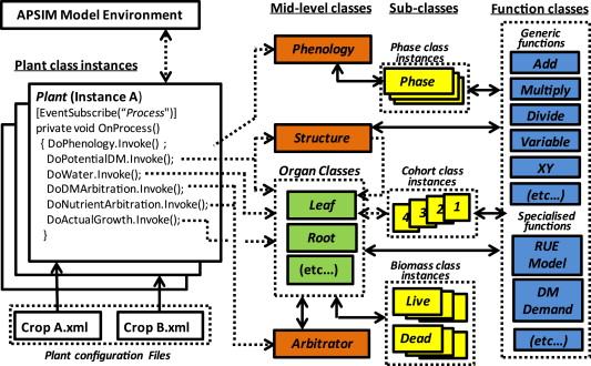 Plant Modelling Framework: Software for building and running