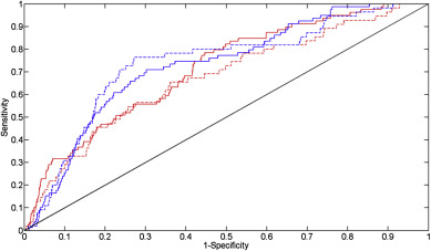 Comparison and validation of three versions of a forest wind