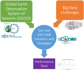 Big Data challenges in building the Global Earth Observation