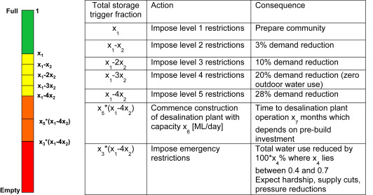Robust Optimization To Secure Urban Bulk Water Supply Against
