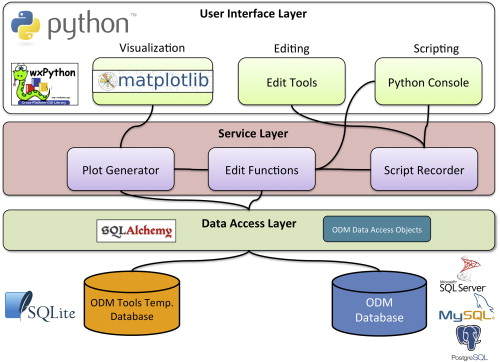 Open source software for visualization and quality control