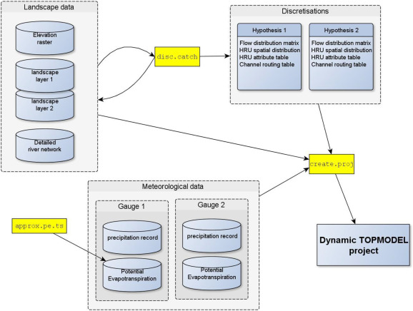 Dynamic TOPMODEL: A new implementation in R and its
