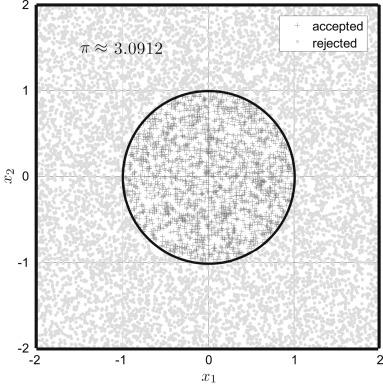 Markov Chain Monte Carlo Simulation Using The Dream Software Package