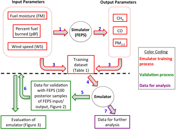 Application of a statistical emulator to fire emission modeling