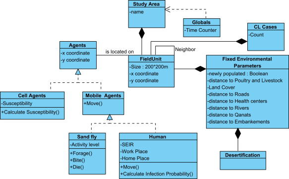 a spatially explicit agent based modeling approach for the spread of UML Flow Diagram download full size image