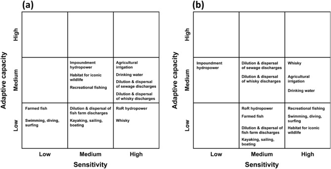 A spatially distributed risk screening tool to assess