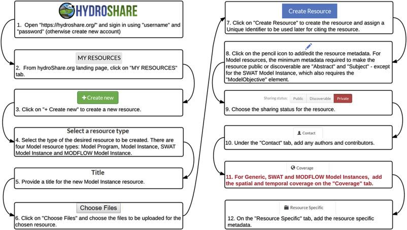 Design of a metadata framework for environmental models with