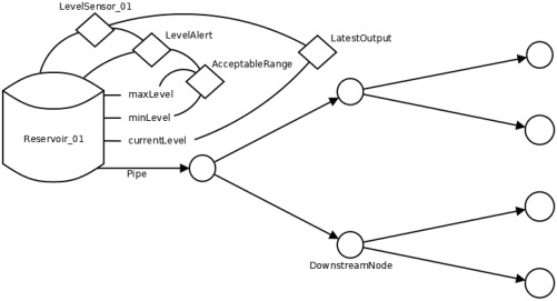 Water Utility Decision Support Through The Semantic Web Of Things