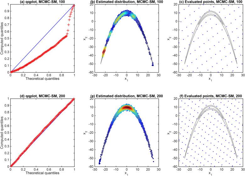 An adaptive surrogate modeling-based sampling strategy for