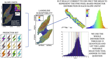 Handling high predictor dimensionality in slope-unit-based