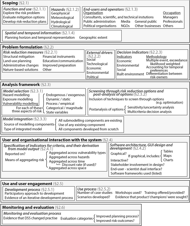 Review Of Literature On Decision Support Systems For Natural Hazard