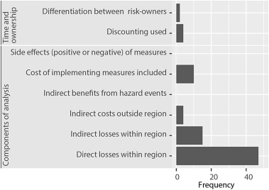 Review of literature on decision support systems for natural