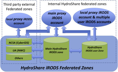 Advancing distributed data management for the HydroShare hydrologic