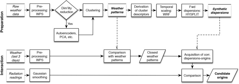 Autoencoder-driven weather clustering for source estimation during