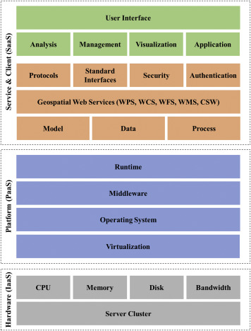 Exploring cloud-based Web Processing Service: A case study