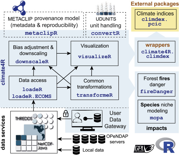 The R-based climate4R open framework for reproducible climate data ... ff40a8d4763fd