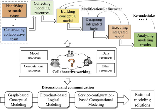 Teamwork-oriented integrated modeling method for geo-problem solving