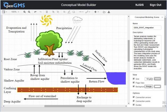 Teamwork-oriented integrated modeling method for geo-problem solving