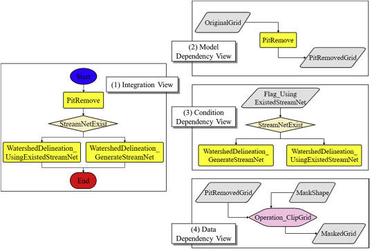 Teamwork-oriented integrated modeling method for geo-problem