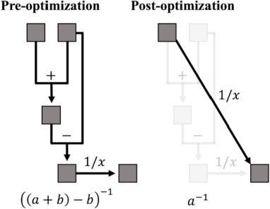 Probabilistic programming: A review for environmental