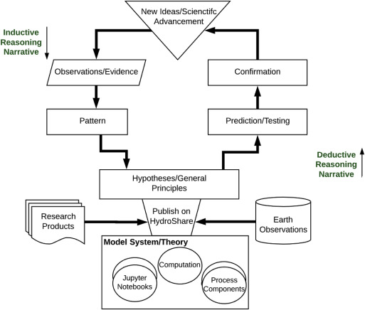 Enabling Collaborative Numerical Modeling in Earth Sciences