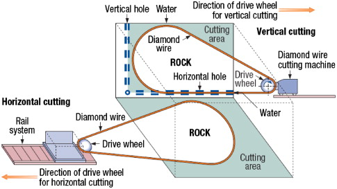 The effect of the rock anisotropy on the efficiency of diamond wire ...