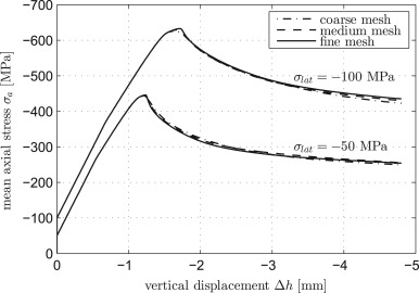 A damage plasticity model for different types of intact rock