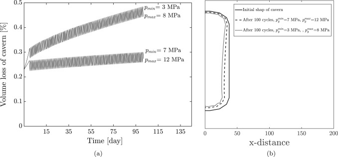 Stability and serviceability of underground energy storage