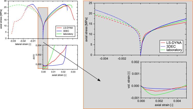 Modeling deformation and damage of rock salt using the