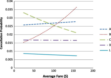 Modelling airline flight cancellation decisions - ScienceDirect
