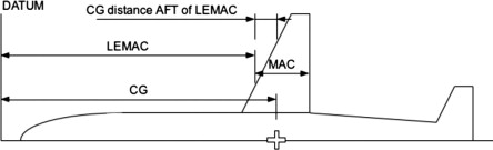 Automatic air cargo selection and weight balancing a mixed graphical representation of the mean aerodynamic chord mac and the leading edge mac lemac sciox Image collections