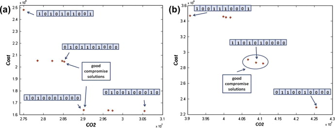 A hybrid multi-objective approach to capacitated facility