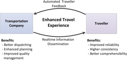 Improving service quality in public transportation systems