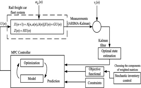 A stochastic model predictive control to heterogeneous rail freight