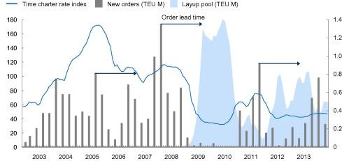 schiffscontainer investment strategies