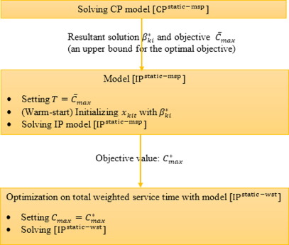 Evaluating the solution performance of IP and CP for berth