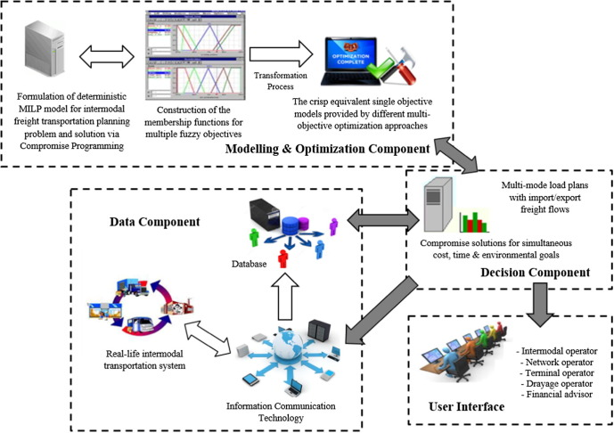 A multi-objective sustainable load planning model for intermodal