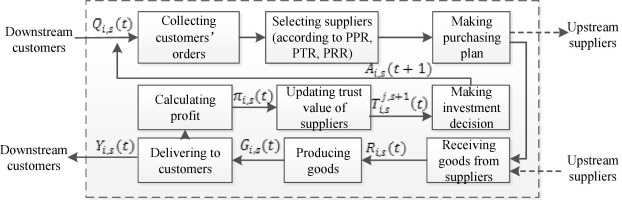 How does the trust affect the topology of supply chain