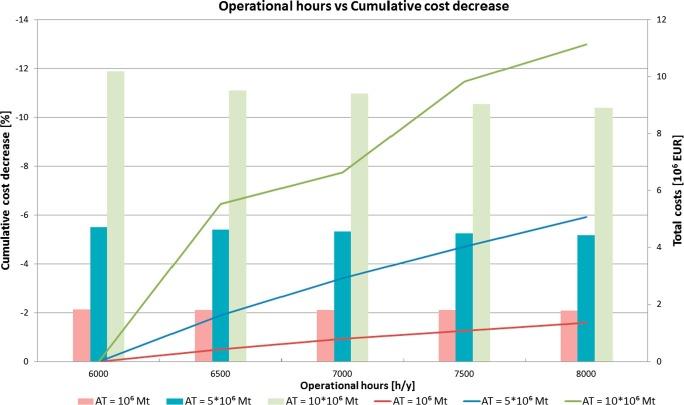 Optimal equipment deployment for biomass terminal operations