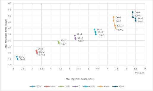 Bi-objective multi-layer location–allocation model for the immediate