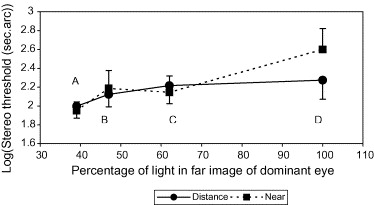 An Exploration Of Modified Monovision With Diffractive Bifocal Contact Lenses Sciencedirect