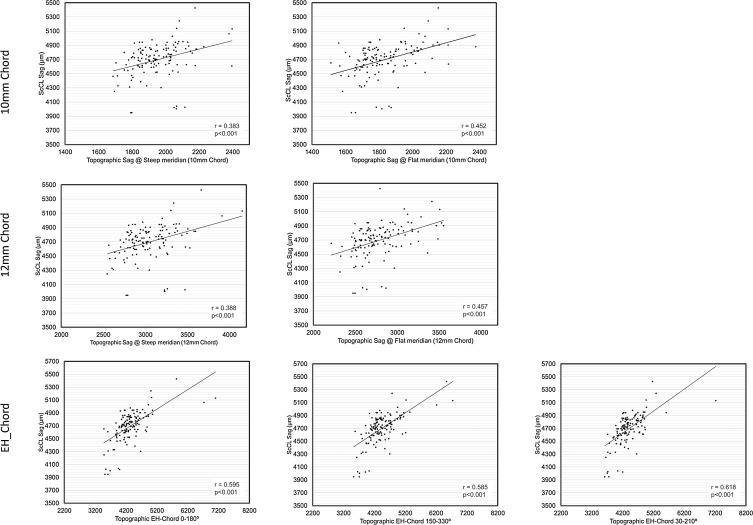 Relationship of placido corneal topography data with scleral lens ...