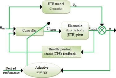 Trends and future perspectives of electronic throttle