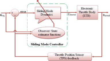 Trends and future perspectives of electronic throttle control system