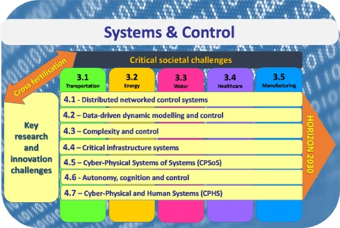 Systems & Control for the future of humanity, research agenda
