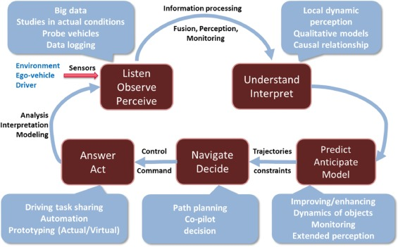 Perception, information processing and modeling: Critical stages for