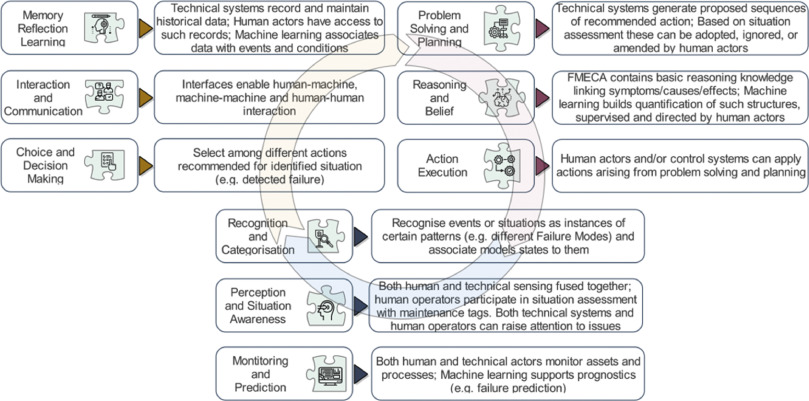 Enabling the human in the loop: Linked data and knowledge in